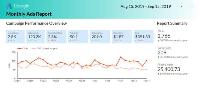 6,390.87% ROI with Google Ads